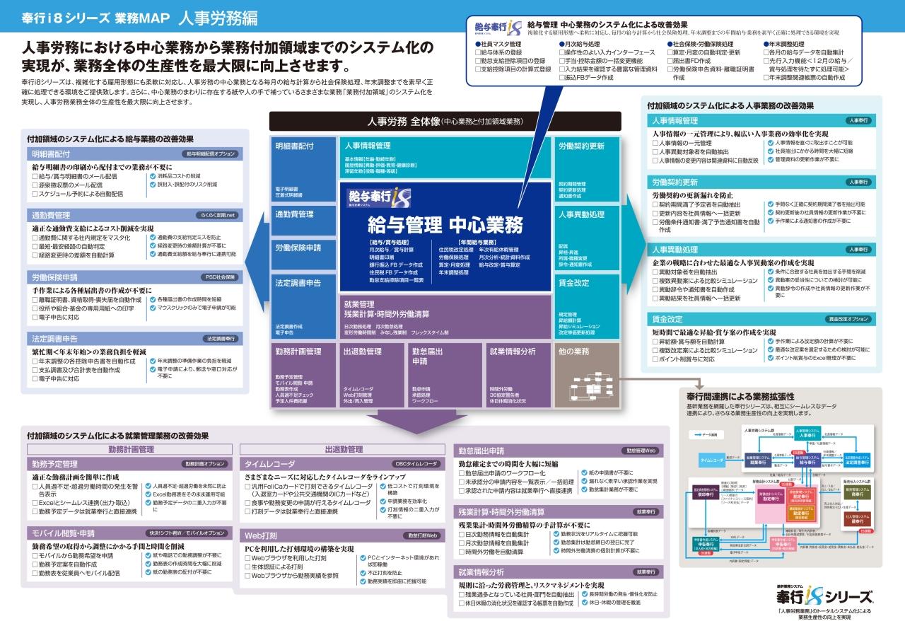 奉行i8シリーズ業務MAP(人事労務)