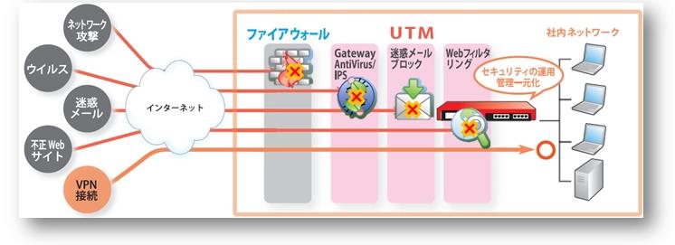 utm_001